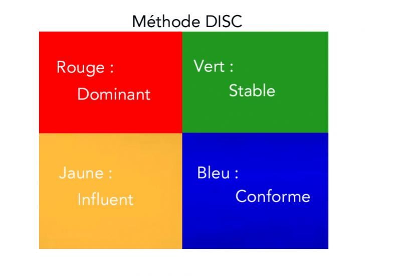 Connaître son client : Méthode DISC